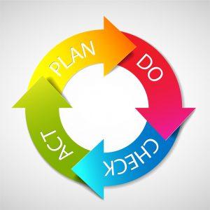 PDCA-Plan-Do-Check-Act